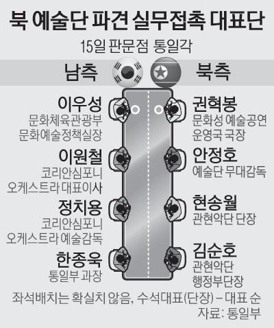 2면_북예술단파견실무접촉대표단
