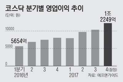 8면_코스닥분기별영업이익추이