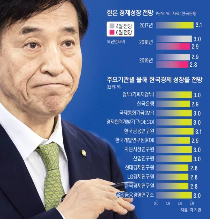 3면_한은경제성장전망