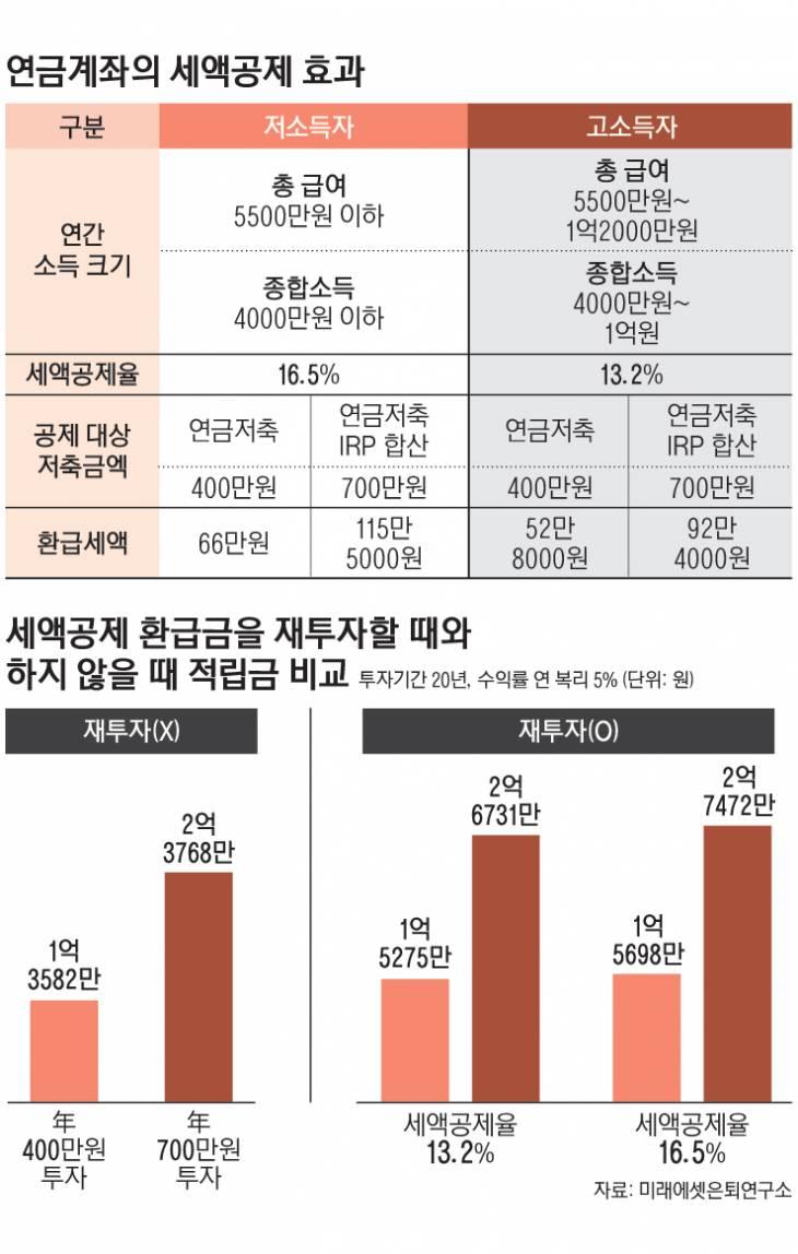 10_연금계좌의세액공제효과_수정4