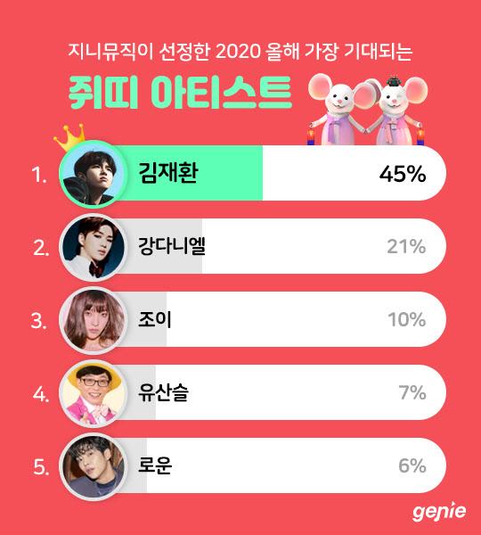[인포그래픽] 올해 가장 기대되는 쥐띠 아티스트 TOP 5
