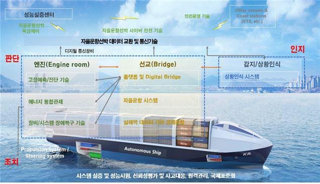 자율운행선박