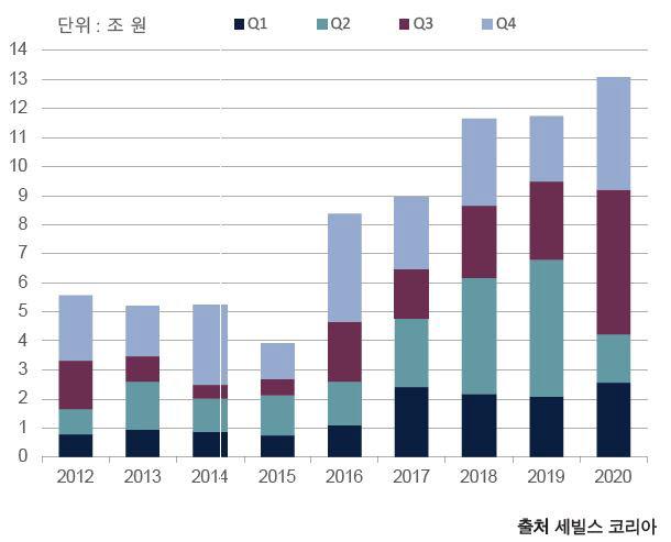 [차트]2020년 4분기 서울 프라임 오피스 거래규모