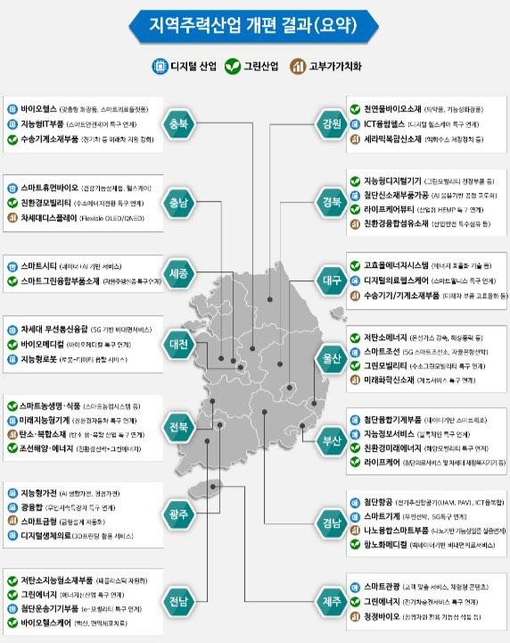 중기부 지역주력산업 개편 결과
